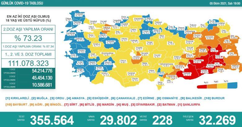 'Bugün 29.802 yeni vaka,228 yeni ölüm'