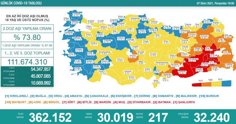 'Bugün 30.019 yeni vaka,217 yeni ölüm'