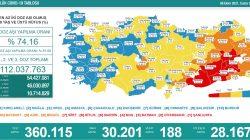 'Bugün 30.201 yeni vaka,188 yeni ölüm'